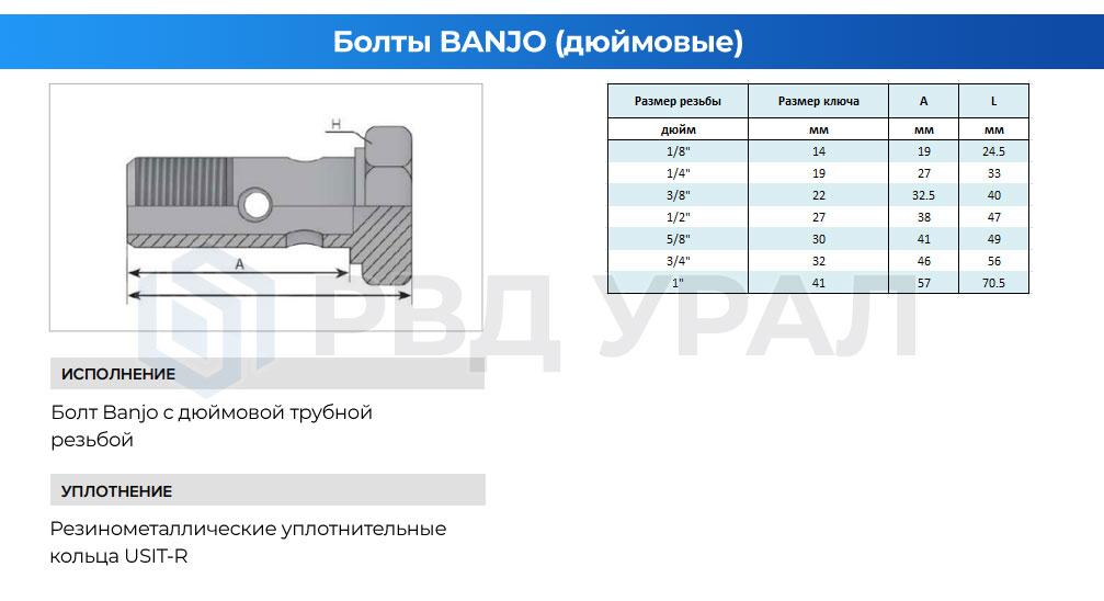 Характеристики болтов Banjo с дюймовой трубной резьбой BSP