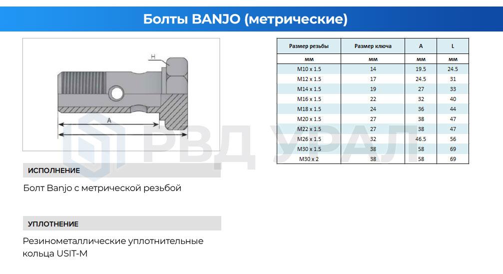 Характеристики болтов Banjo с метрической резьбой