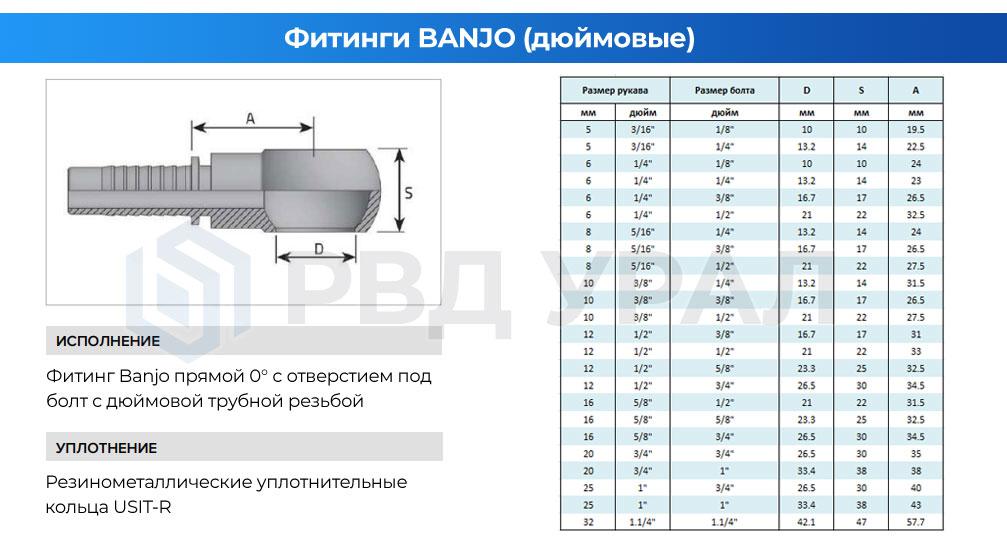 Характеристики фитингов Banjo с отверстием под трубную дюймовую резьбу BSP