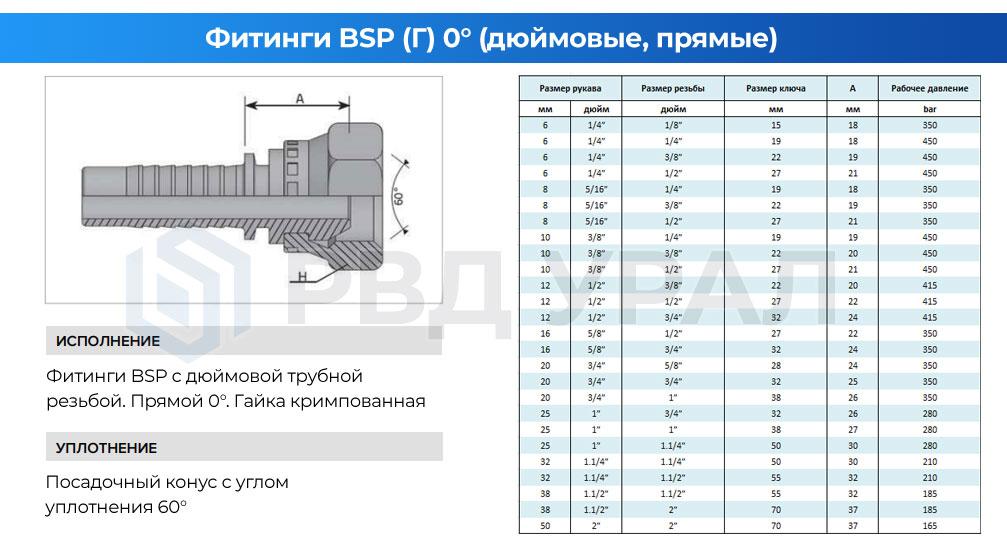 Характеристики дюймовых фитингов BSP в прямом исполнении с кримпованной гайкой