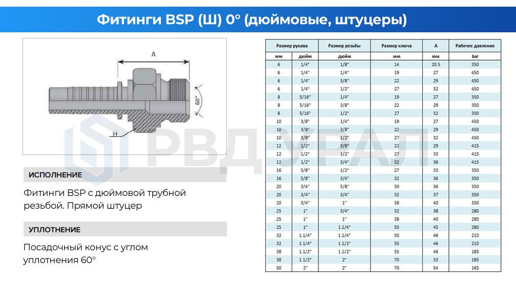 Характеристики дюймовых фитингов BSP в виде прямого штуцера с наружной резьбой