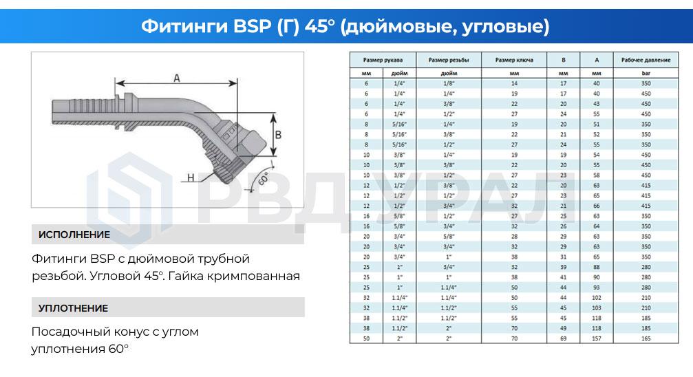 Характеристики дюймовых фитингов BSP в исполнении 45° с кримпованной гайкой