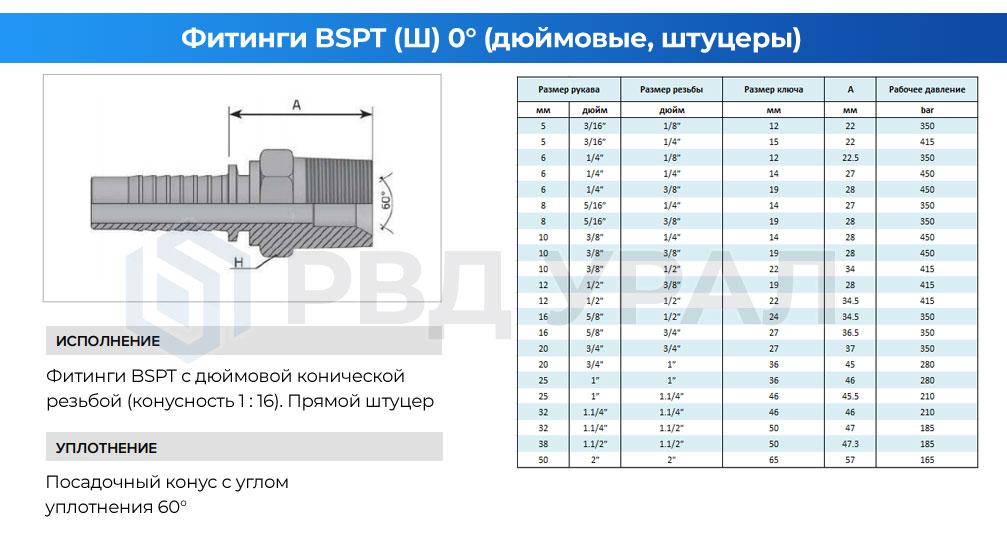 Характеристики дюймовых фитингов BSPT в виде прямого штуцера с наружной конической резьбой