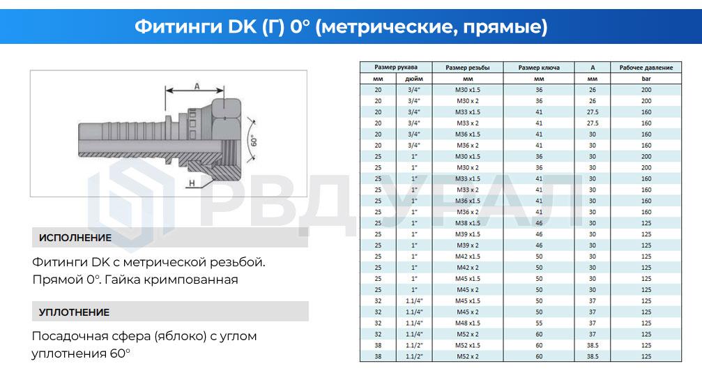 Характеристики метрических фитингов DK в прямом исполнении с кримпованной гайкой