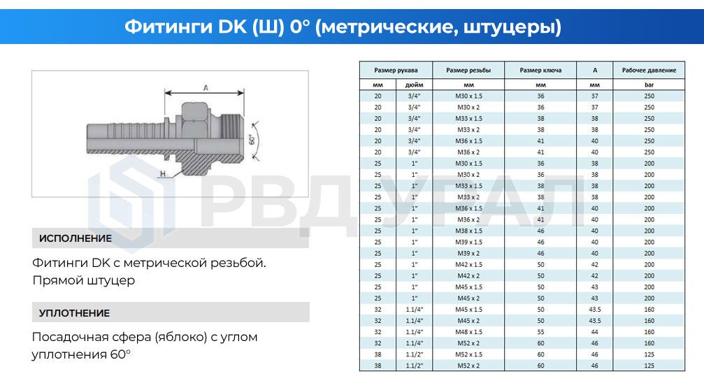 Характеристики метрических фитингов DK в виде прямого штуцера с наружной резьбой
