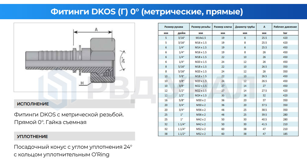 Характеристики метрических фитингов DKOS в прямом исполнении со съемной гайкой