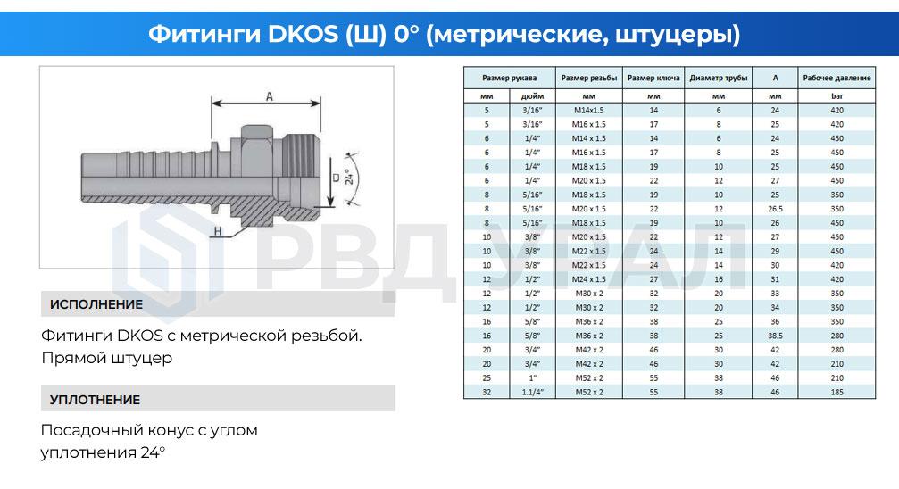 Характеристики метрических фитингов DKOS в прямом исполнении в виде штуцера с наружной резьбой