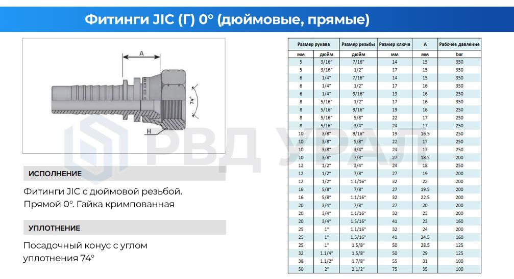 Характеристики метрических фитингов JIC в прямом исполнении с кримпованной гайкой