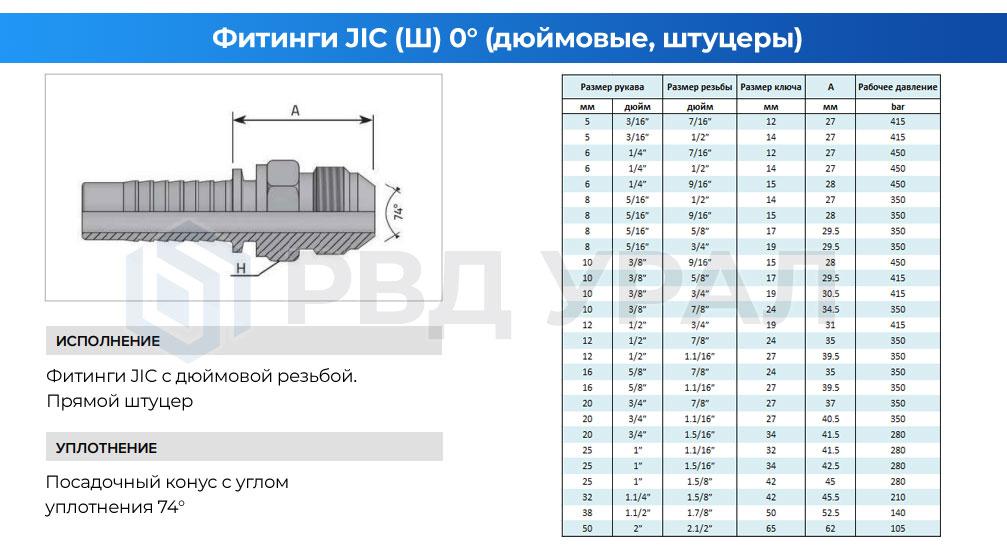 Характеристики метрических фитингов JIC в прямом исполнении в виде штуцера с наружной резьбой