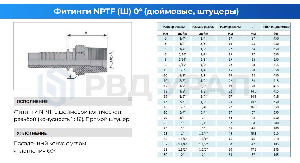 Характеристики дюймовых фитингов NPTF в виде прямого штуцера с наружной конической резьбой