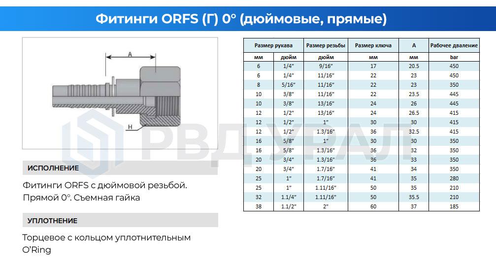 Характеристики дюймовых фитингов ORFS в прямом исполнении со съемной гайкой