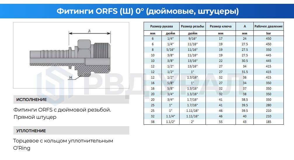 Характеристики дюймовых фитингов ORFS в прямом исполнении в виде штуцера с наружной резьбой