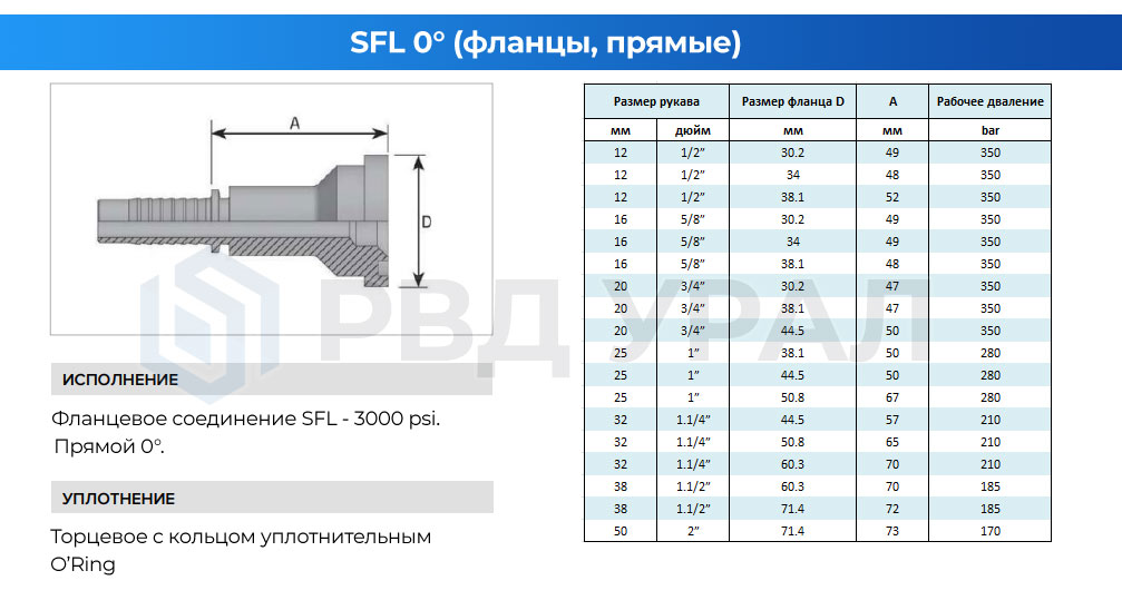 Характеристики фланцев SFL в прямом исполнении