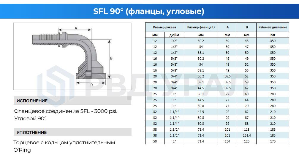 Характеристики фланцев SFL в угловом исполнении 90°