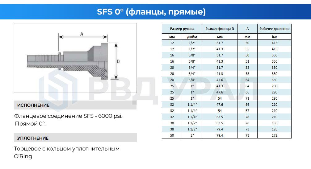 Характеристики фланцев SFS в прямом исполнении