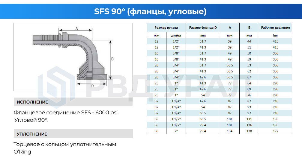 Характеристики фланцев SFS в угловом исполнении 90°